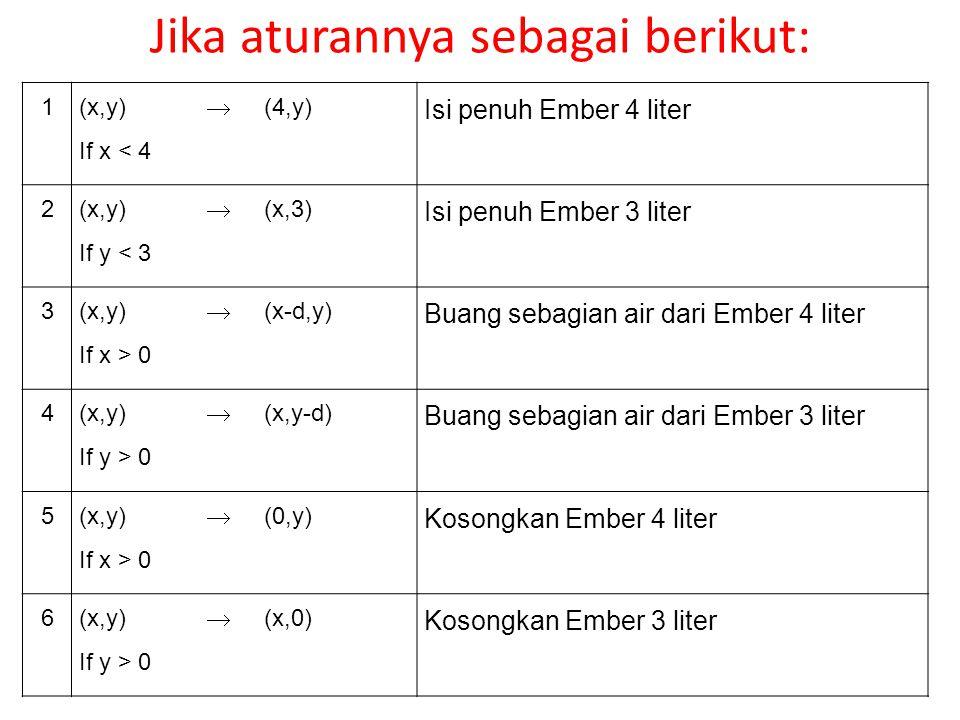 Jika aturannya sebagai berikut: 1 (x,y) If x < 4  (4,y) Isi penuh Ember 4 liter 2 (x,y) If y < 3  (x,3) Isi penuh Ember 3 liter 3 (x,y) If x > 0  (