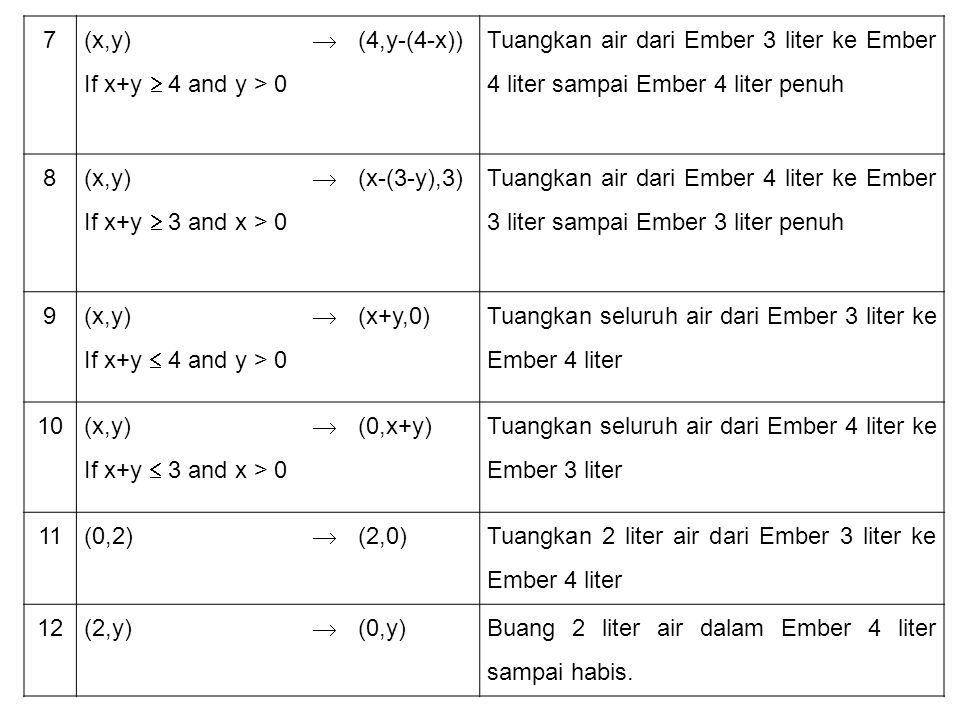 7 (x,y) If x+y  4 and y > 0  (4,y-(4-x)) Tuangkan air dari Ember 3 liter ke Ember 4 liter sampai Ember 4 liter penuh 8 (x,y) If x+y  3 and x > 0 