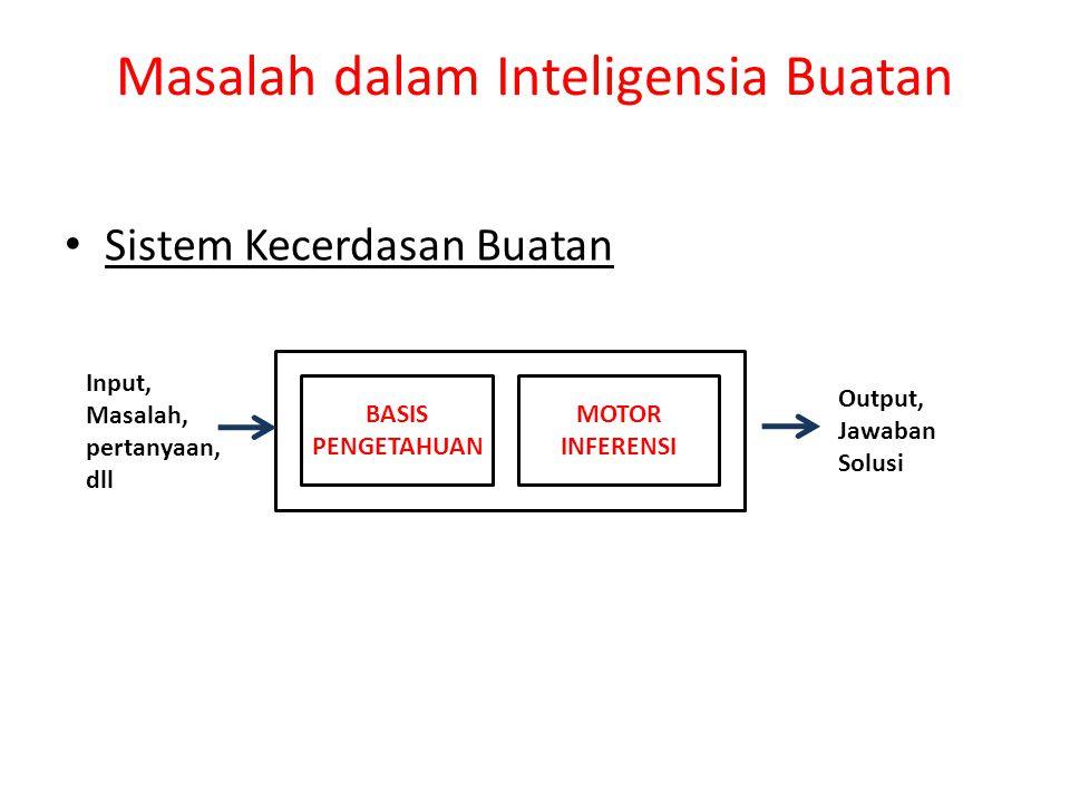 Masalah dalam Inteligensia Buatan BASIS PENGETAHUAN MOTOR INFERENSI Input, Masalah, pertanyaan, dll Output, Jawaban Solusi Sistem Kecerdasan Buatan