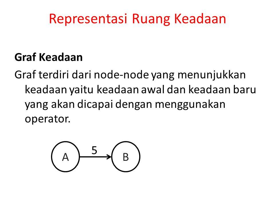 Representasi Ruang Keadaan Graf Keadaan Graf terdiri dari node-node yang menunjukkan keadaan yaitu keadaan awal dan keadaan baru yang akan dicapai den