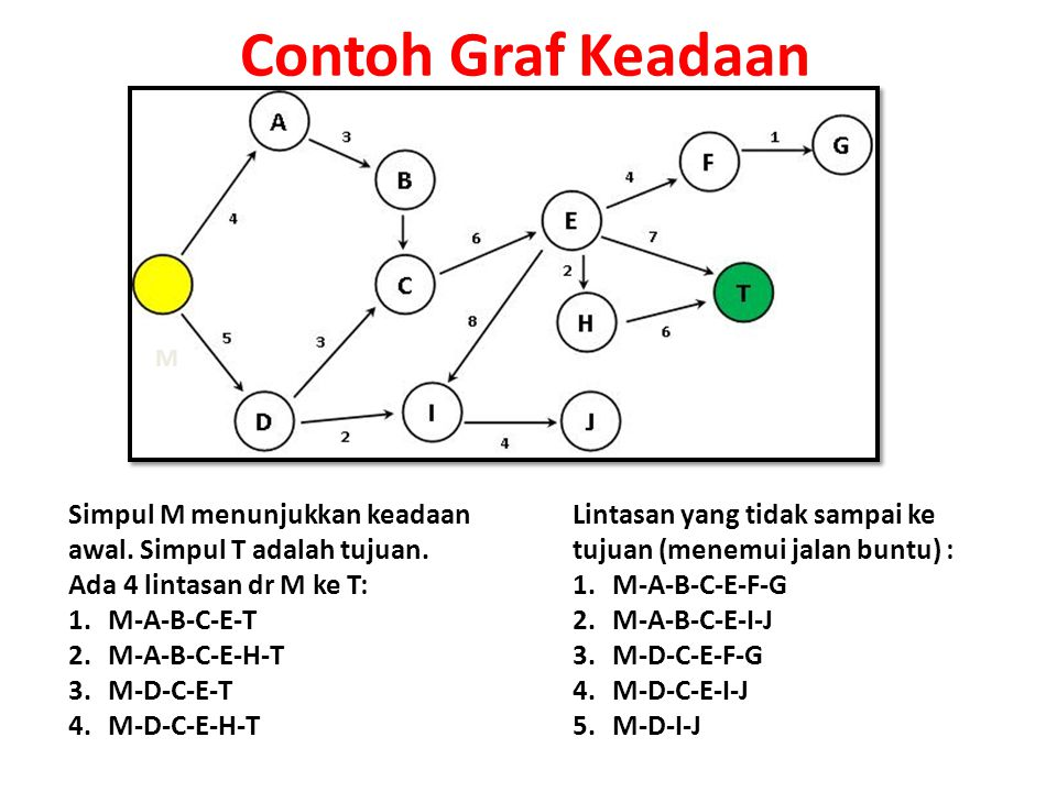 Pohon Pelacakan Pohon Pelacakan digunakan untuk menghindari kemungkinan adanya proses pelacakan simpul secara berulang pada Graph Keadaan.