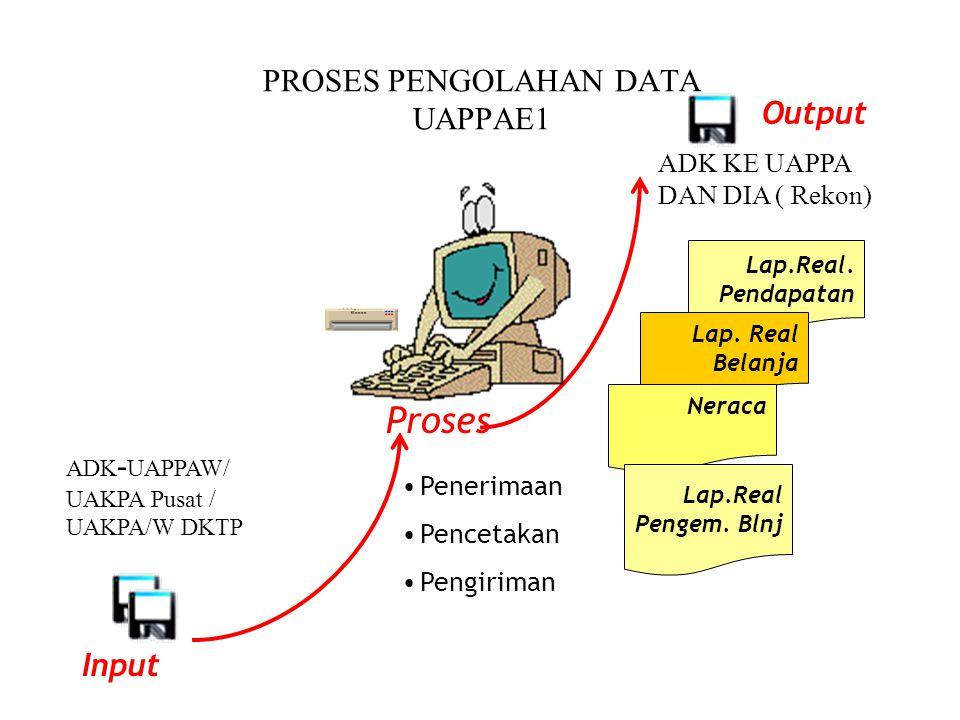 PROSES PENGOLAHAN DATA UAPPAE1 Proses Penerimaan Pencetakan Pengiriman Lap.Real.
