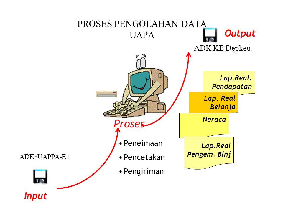 PROSES PENGOLAHAN DATA UAPA Proses Peneimaan Pencetakan Pengiriman Lap.Real.
