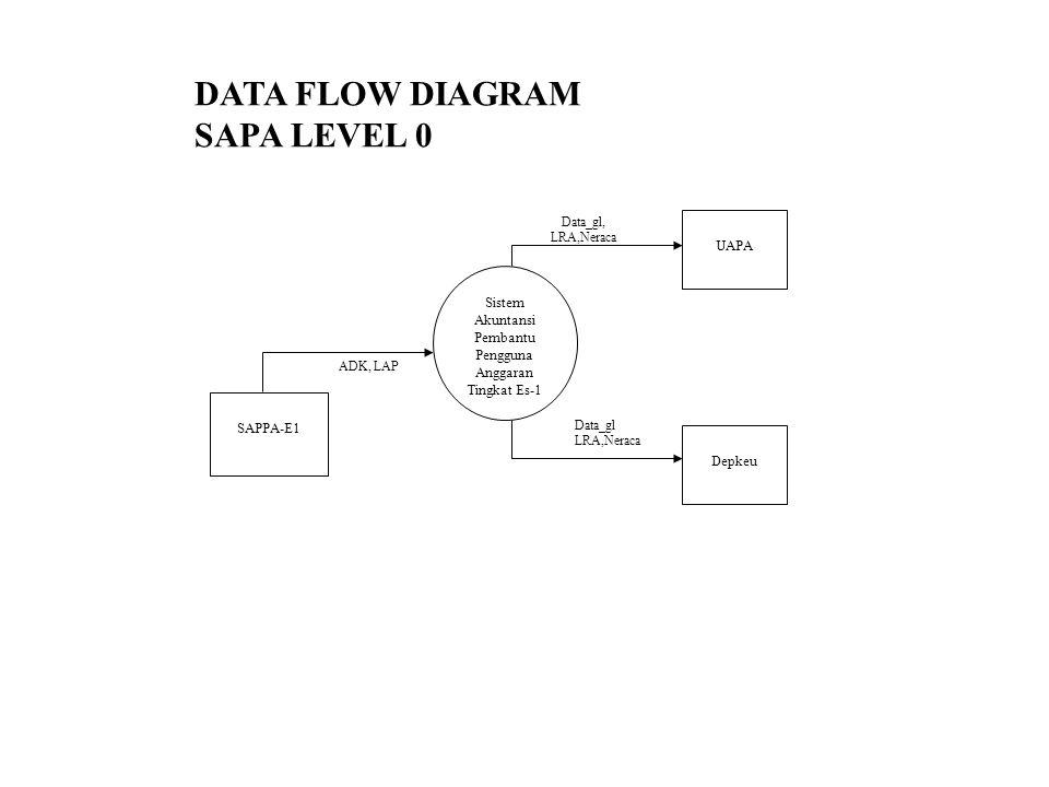 Sistem Akuntansi Pembantu Pengguna Anggaran Tingkat Es-1 UAPA Depkeu Data_gl, LRA,Neraca Data_gl LRA,Neraca SAPPA-E1 ADK, LAP DATA FLOW DIAGRAM SAPA LEVEL 0