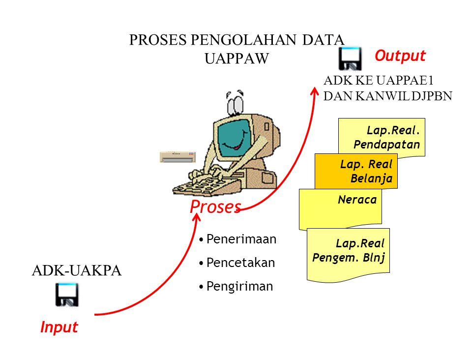 PROSES PENGOLAHAN DATA UAPPAW Proses Penerimaan Pencetakan Pengiriman Lap.Real.