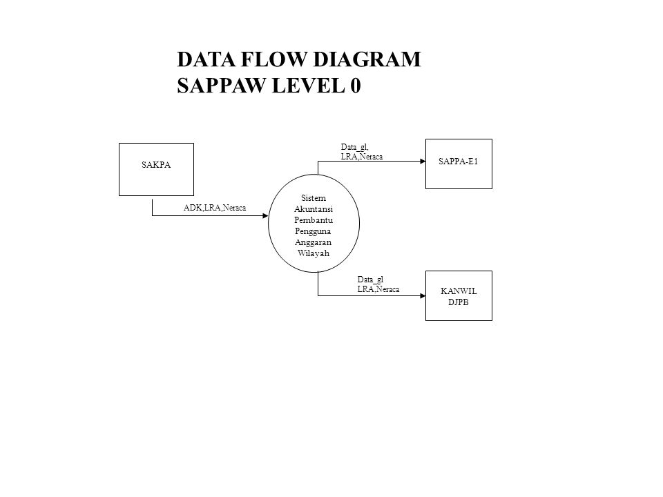 Sistem Akuntansi Pembantu Pengguna Anggaran Wilayah SAPPA-E1 KANWIL DJPB SAKPA ADK,LRA,Neraca Data_gl, LRA,Neraca Data_gl LRA,Neraca DATA FLOW DIAGRAM SAPPAW LEVEL 0