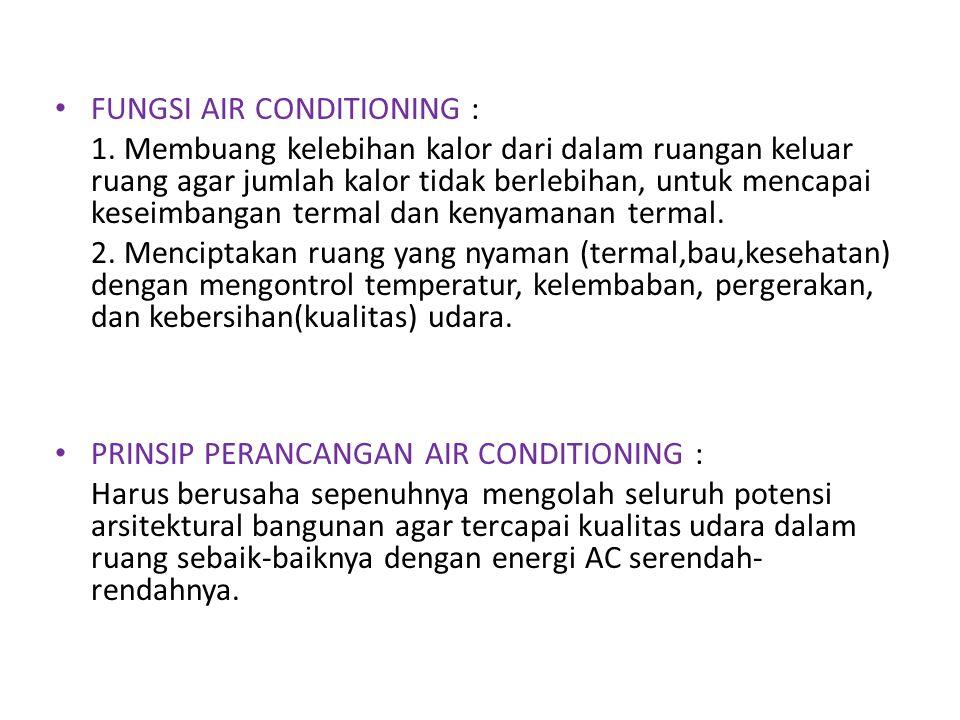 FUNGSI AIR CONDITIONING : 1. Membuang kelebihan kalor dari dalam ruangan keluar ruang agar jumlah kalor tidak berlebihan, untuk mencapai keseimbangan