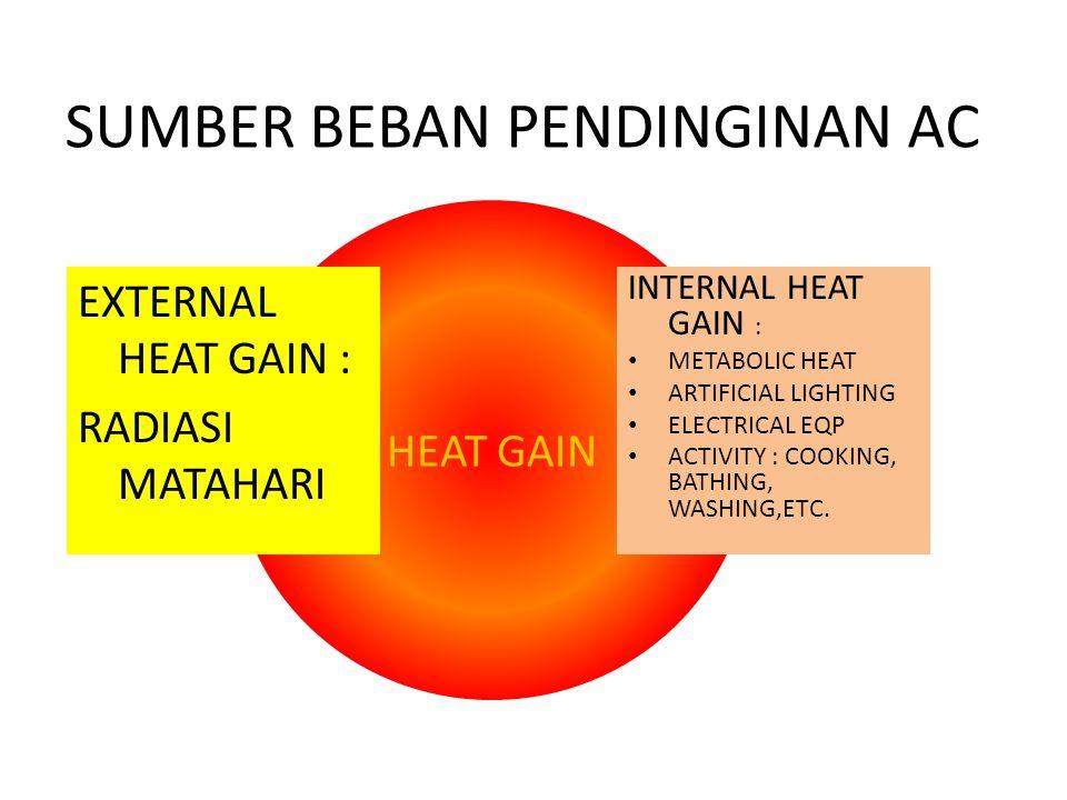 HEAT GAIN SUMBER BEBAN PENDINGINAN AC EXTERNAL HEAT GAIN : RADIASI MATAHARI INTERNAL HEAT GAIN : METABOLIC HEAT ARTIFICIAL LIGHTING ELECTRICAL EQP ACT