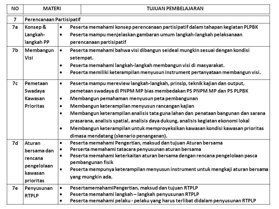7Perencanaan Partisipatif 7a Konsep & Langkah- langkah PP  Peserta memahami konsep perencanaan partisipatif dalam tahapan kegiatan PLPBK  Peserta ma