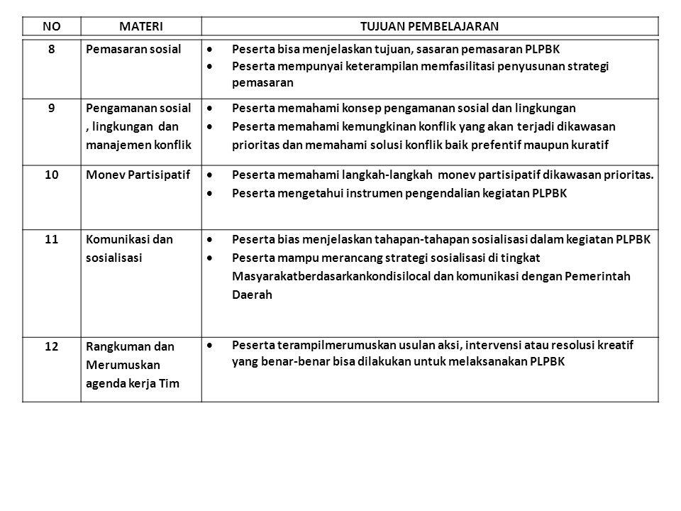8Pemasaran sosial  Peserta bisa menjelaskan tujuan, sasaran pemasaran PLPBK  Peserta mempunyai keterampilan memfasilitasi penyusunan strategi pemasa