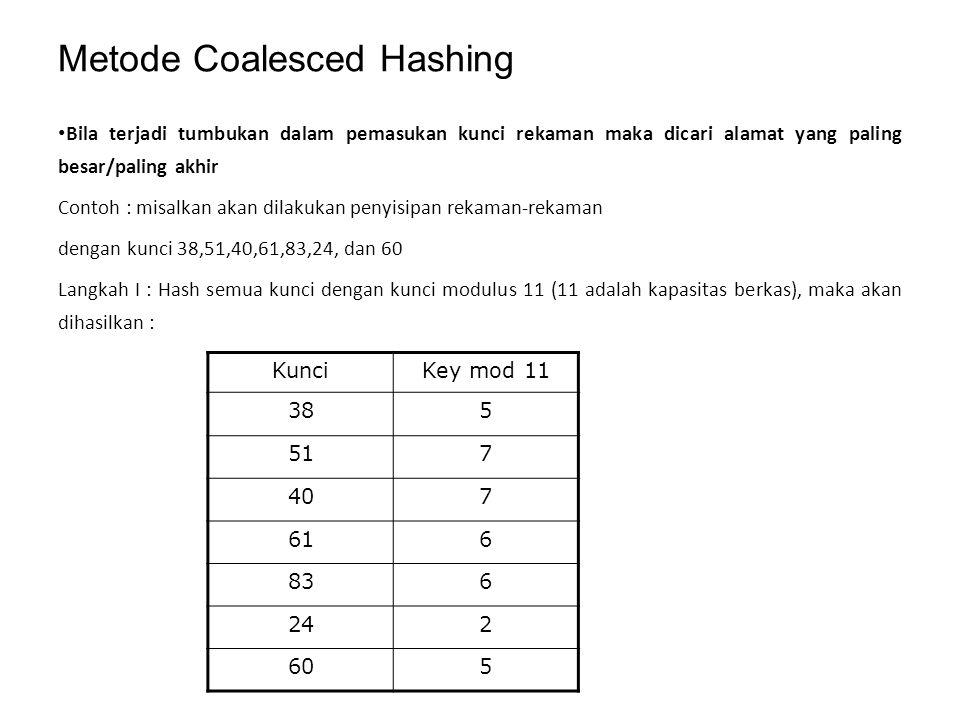 Metode Coalesced Hashing Bila terjadi tumbukan dalam pemasukan kunci rekaman maka dicari alamat yang paling besar/paling akhir Contoh : misalkan akan