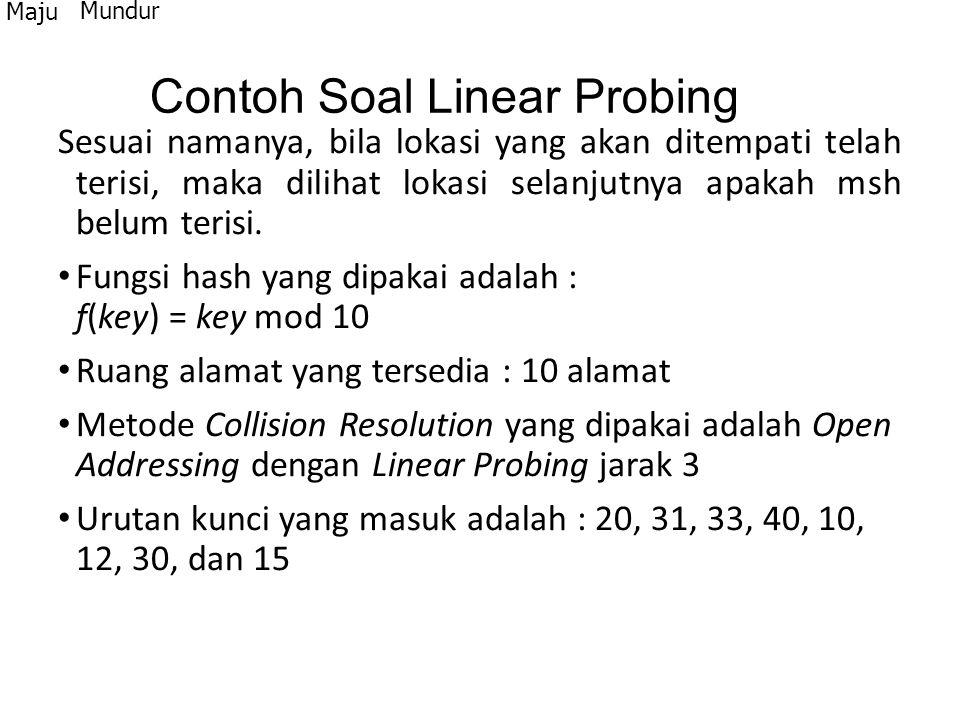 Contoh Soal Linear Probing Sesuai namanya, bila lokasi yang akan ditempati telah terisi, maka dilihat lokasi selanjutnya apakah msh belum terisi. Fung