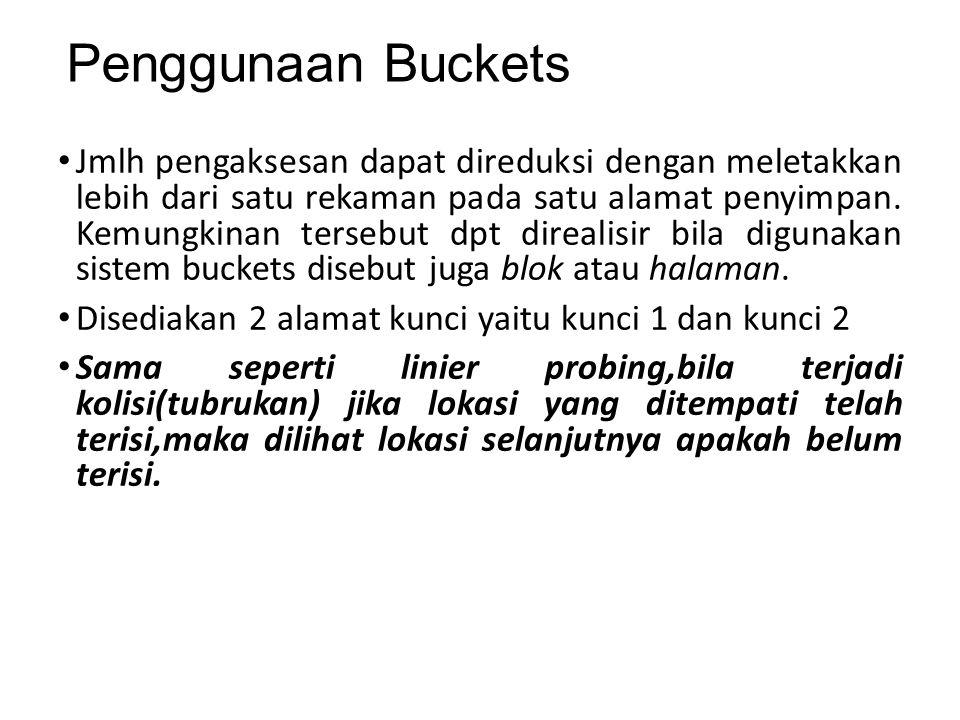 Penggunaan Buckets Jmlh pengaksesan dapat direduksi dengan meletakkan lebih dari satu rekaman pada satu alamat penyimpan. Kemungkinan tersebut dpt dir