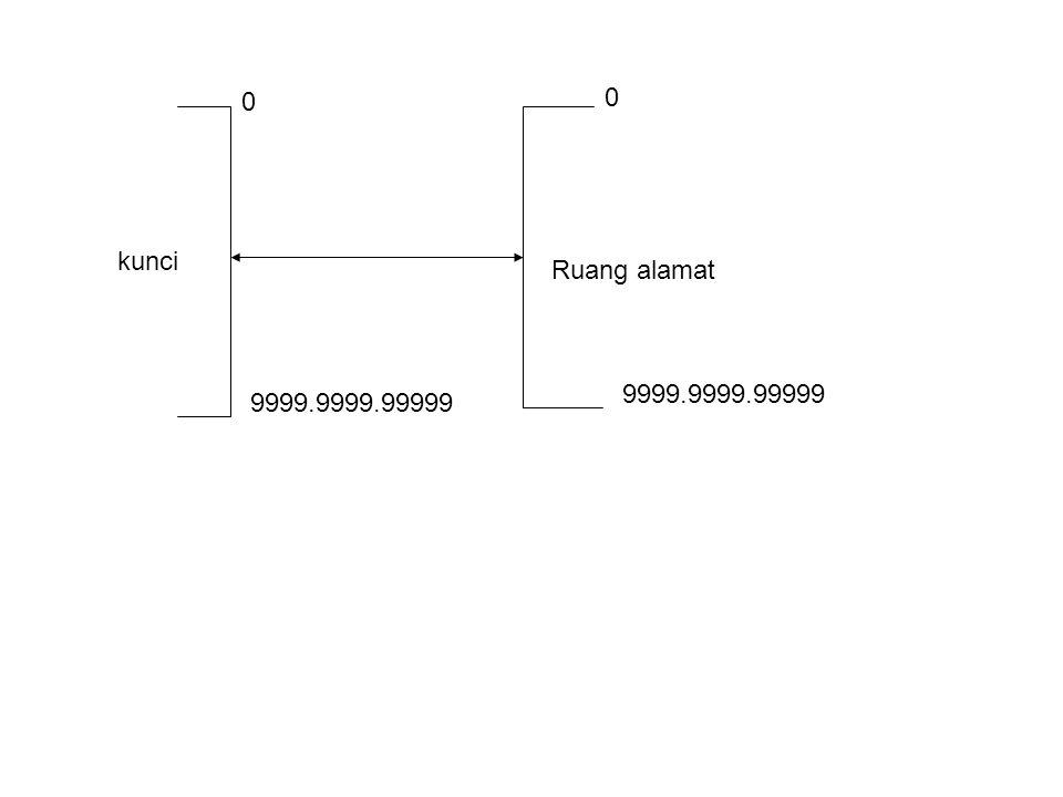 Kerugian Korespondensi Satu- Satu Dengan menerjemahkan langsung dari kunci rekaman ke alamat rekaman, maka akan berlaku suatu hubungan korespondensi satu-satu antara kunci dengan alamat rekaman Hal ini menyebabkan harus disediakannya ruang yang sangat besar untuk menampung setiap kemungkinan nilai kunci yang ada Contohnya : untuk menyimpan data PNS yang kuncinya adalah NIP (terdiri dari 9 digit) dibutuhkan sebanyak satu milyar alamat, karena kemungkinan yang dapat muncul dari kode 9 digit adalah mulai dari angka 000000000 hingga 999999999) Maju Mundur