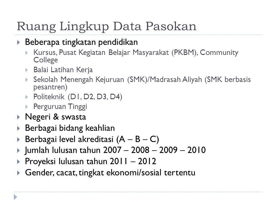 Ruang Lingkup Data Pasokan  Beberapa tingkatan pendidikan  Kursus, Pusat Kegiatan Belajar Masyarakat (PKBM), Community College  Balai Latihan Kerja  Sekolah Menengah Kejuruan (SMK)/Madrasah Aliyah (SMK berbasis pesantren)  Politeknik (D1, D2, D3, D4)  Perguruan Tinggi  Negeri & swasta  Berbagai bidang keahlian  Berbagai level akreditasi (A – B – C)  Jumlah lulusan tahun 2007 – 2008 – 2009 – 2010  Proyeksi lulusan tahun 2011 – 2012  Gender, cacat, tingkat ekonomi/sosial tertentu