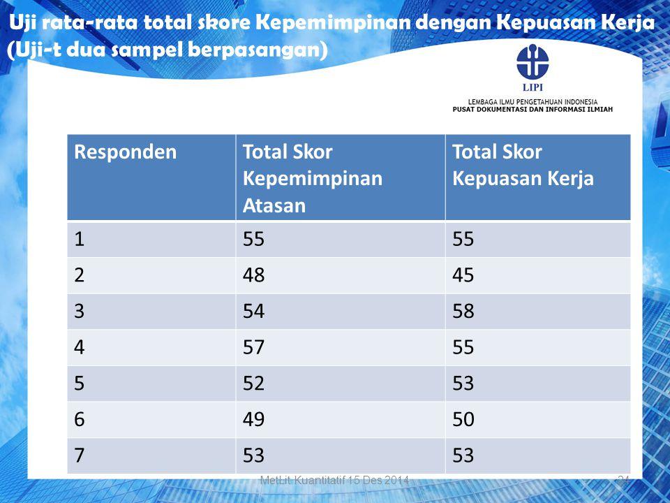RespondenTotal Skor Kepemimpinan Atasan Total Skor Kepuasan Kerja 155 24845 35458 45755 55253 64950 753 Uji rata-rata total skore Kepemimpinan dengan