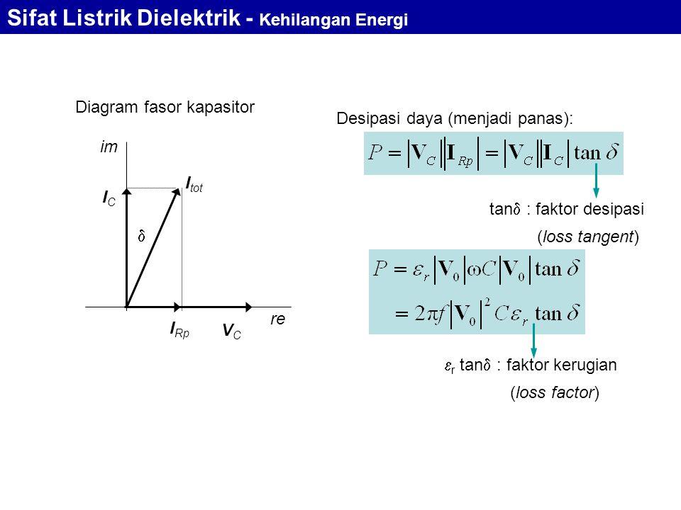 tan  : faktor desipasi (loss tangent) im re Diagram fasor kapasitor I Rp ICIC I tot  VCVC Desipasi daya (menjadi panas):  r tan  : faktor kerugian (loss factor) Sifat Listrik Dielektrik - Kehilangan Energi