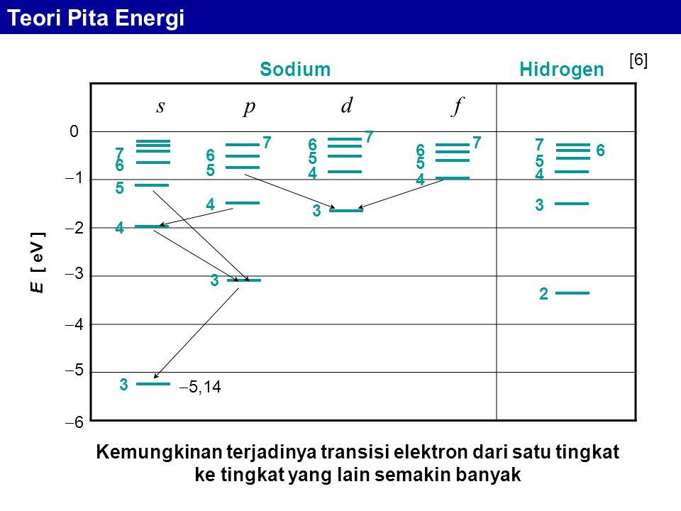 s p d f  5,14 3 4 5 6 7 2 3 4 5 6 7 3 4 5 6 7 3 4 5 6 7 4 5 6 7 SodiumHidrogen E [ eV ] 0 11 22 33 44 55 66 Kemungkinan terjadinya transisi elektron dari satu tingkat ke tingkat yang lain semakin banyak Teori Pita Energi [6]