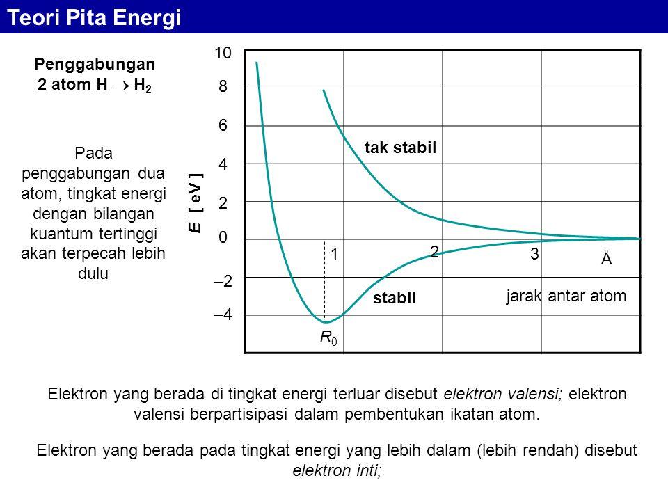 Penggabungan 2 atom H  H 2 0 22 44 6 4 2 8 10 E [ eV ] 1 2 3 Å stabil tak stabil R0R0 jarak antar atom Pada penggabungan dua atom, tingkat energi