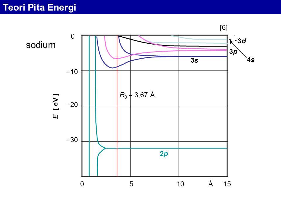 051015Å  10  20  30 0 E [ eV ] sodium 2p2p R 0 = 3,67 Å 3s3s 3p3p 4s4s 3d3d Teori Pita Energi [6]