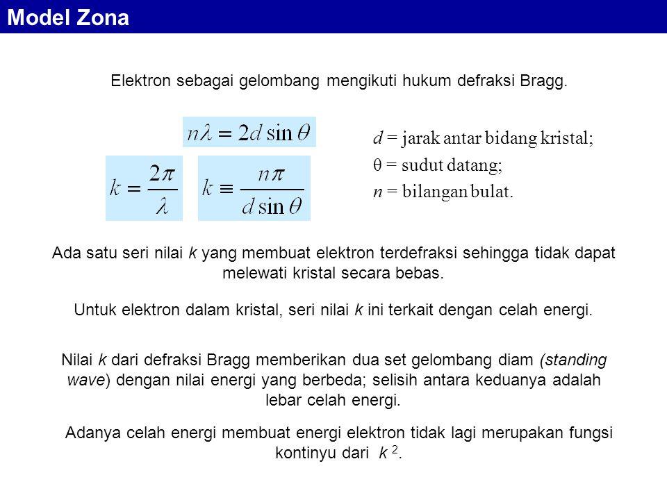 Elektron sebagai gelombang mengikuti hukum defraksi Bragg. Ada satu seri nilai k yang membuat elektron terdefraksi sehingga tidak dapat melewati krist