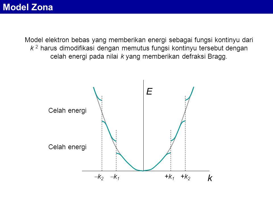 Model elektron bebas yang memberikan energi sebagai fungsi kontinyu dari k 2 harus dimodifikasi dengan memutus fungsi kontinyu tersebut dengan celah e