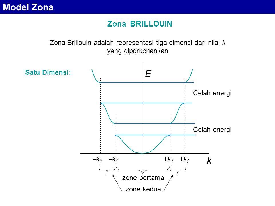 Zona BRILLOUIN Zona Brillouin adalah representasi tiga dimensi dari nilai k yang diperkenankan Celah energi zone pertama zone kedua Satu Dimensi: k E k2k2 +k2+k2 k1k1 +k1+k1 Model Zona