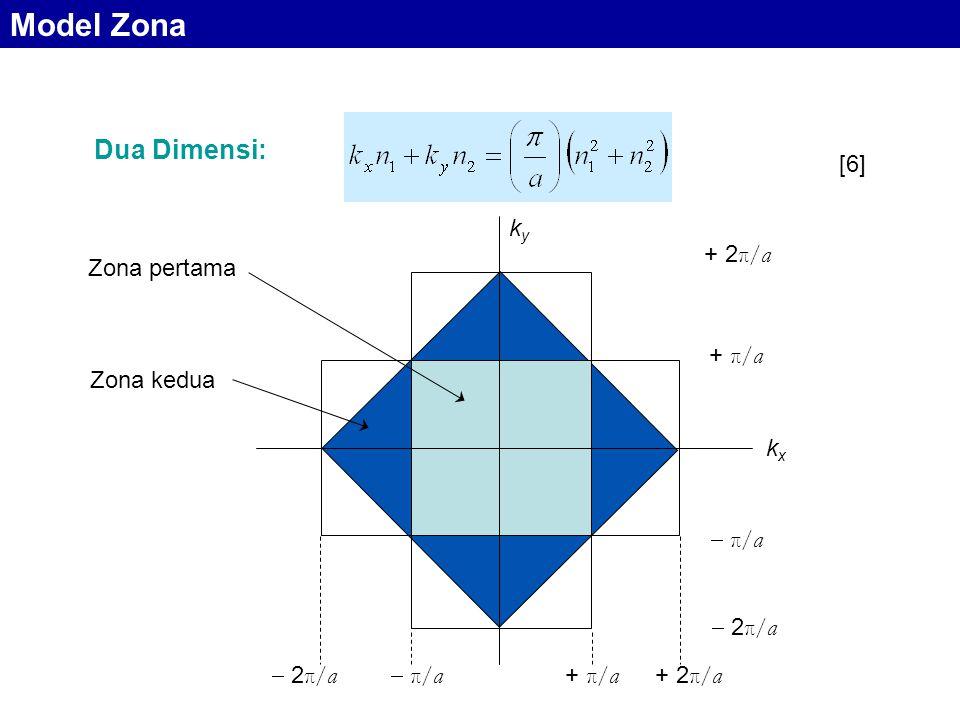 Dua Dimensi:  π/a π/a  2π/a 2π/a + π/a + 2π/a+ 2π/a  π/a π/a + 2π/a+ 2π/a  2π/a 2π/a Zona pertama Zona kedua kxkx kyky Model Zona [6]