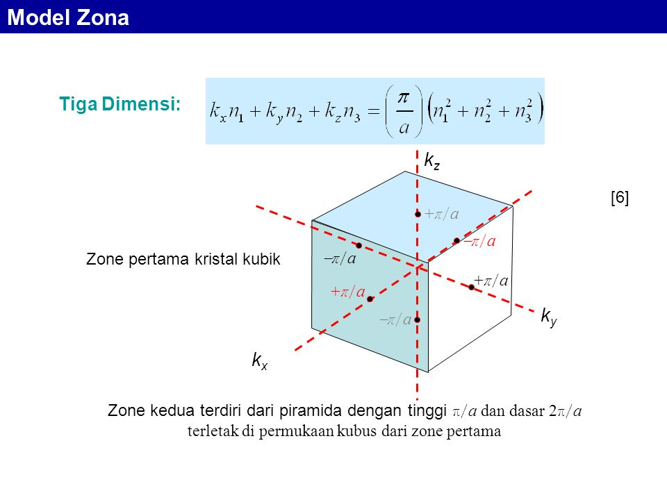 Tiga Dimensi: Zone kedua terdiri dari piramida dengan tinggi π/ a dan dasar 2 π/ a terletak di permukaan kubus dari zone pertama kxkx kzkz kyky +π/a+π/a π/aπ/a +π/a+π/a π/aπ/a +π/a+π/a π/aπ/a Zone pertama kristal kubik Model Zona [6]