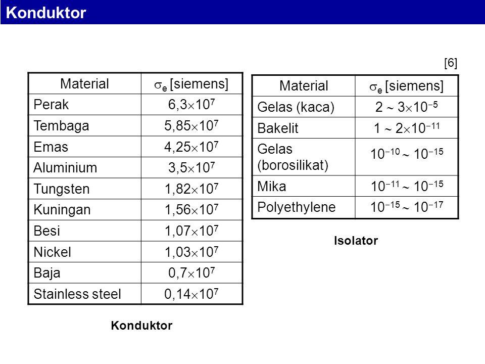 Material  e [siemens] Perak 6,3  10 7 Tembaga 5,85  10 7 Emas 4,25  10 7 Aluminium 3,5  10 7 Tungsten 1,82  10 7 Kuningan 1,56  10 7 Besi 1,07  10 7 Nickel 1,03  10 7 Baja 0,7  10 7 Stainless steel 0,14  10 7 Material  e [siemens] Gelas (kaca) 2  3  10  5 Bakelit 1  2  10  11 Gelas (borosilikat) 10  10  10  15 Mika 10  11  10  15 Polyethylene 10  15  10  17 Konduktor Isolator Konduktor [6]