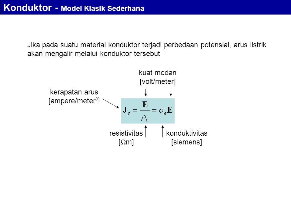 Jika pada suatu material konduktor terjadi perbedaan potensial, arus listrik akan mengalir melalui konduktor tersebut kerapatan arus [ampere/meter 2] kuat medan [volt/meter] resistivitas [  m] konduktivitas [siemens] Konduktor - Model Klasik Sederhana