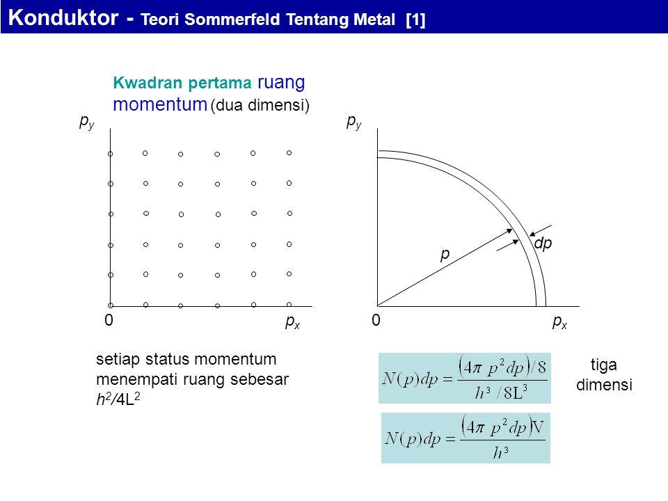Kwadran pertama ruang momentum (dua dimensi) pxpx pypy 0pxpx pypy 0 p dp setiap status momentum menempati ruang sebesar h 2 /4L 2 tiga dimensi Konduktor - Teori Sommerfeld Tentang Metal [1]