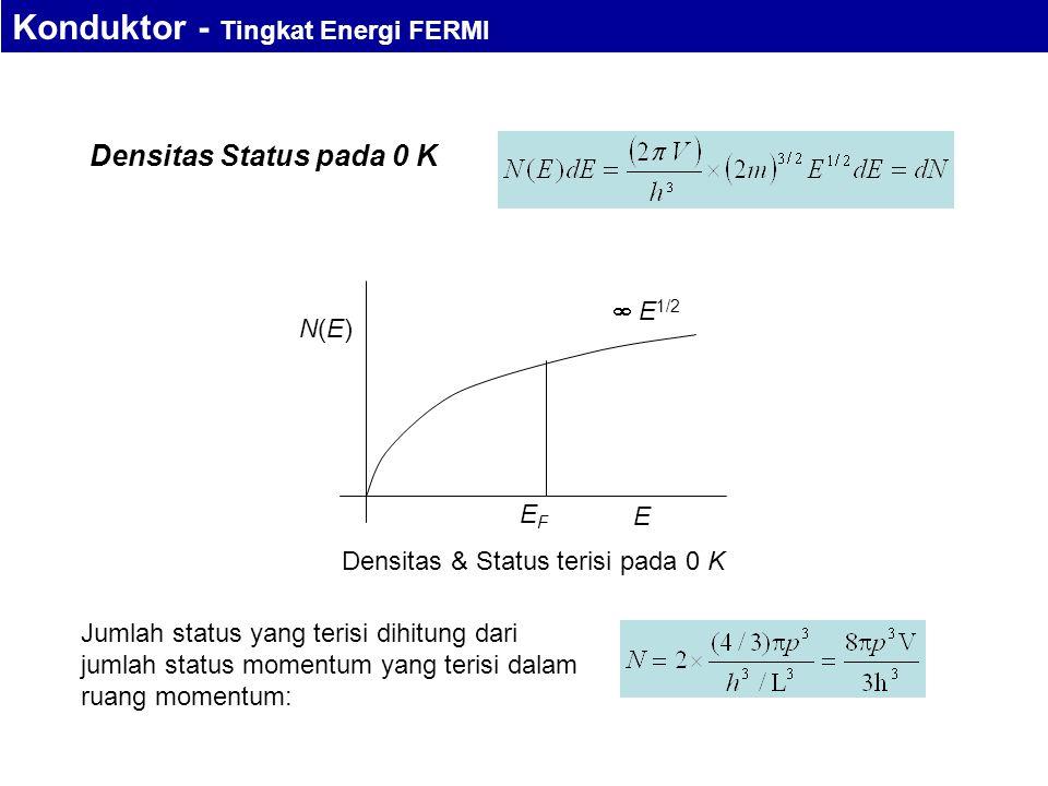 N(E)N(E) E EFEF  E 1/2 Densitas & Status terisi pada 0 K Densitas Status pada 0 K Jumlah status yang terisi dihitung dari jumlah status momentum yang terisi dalam ruang momentum: Konduktor - Tingkat Energi FERMI