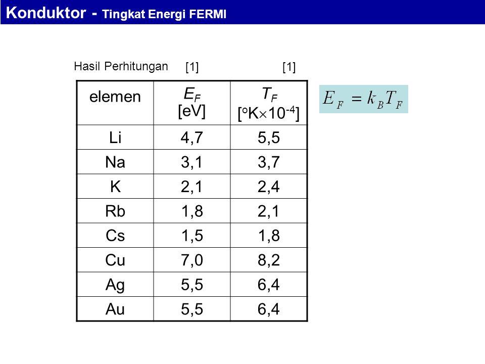 Hasil Perhitungan elemen E F [eV] T F [ o K  10 -4 ] Li4,75,5 Na3,13,7 K2,12,4 Rb1,82,1 Cs1,51,8 Cu7,08,2 Ag5,56,4 Au5,56,4 [1] Konduktor - Tingkat Energi FERMI [1]