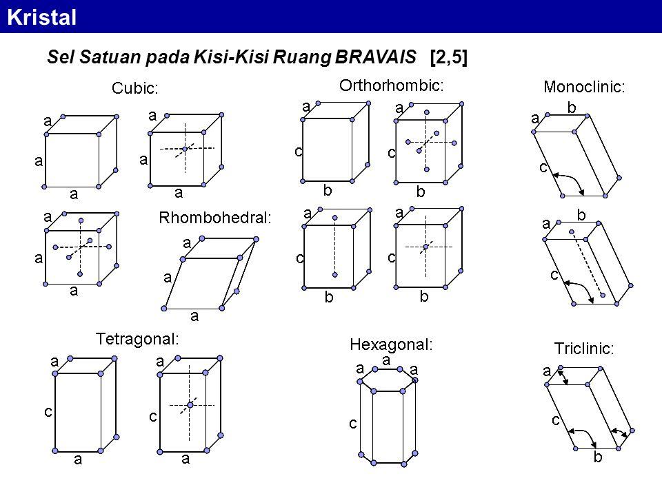 k E k2k2 +k2+k2 k1k1 +k1+k1 k tergantung dari arah relatif gerak elektron terhadap kristal a = jarak antar atom Model Zona