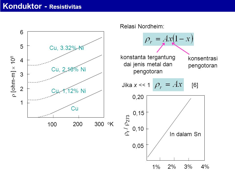 200300 o K 100 | |       Cu Cu, 1,12% Ni Cu, 2,16% Ni Cu, 3.32% Ni  [ohm-m]  10 8 1 2 3 4 5 6 konstanta tergantung dai jenis metal dan pengotoran konsentrasi pengotoran Relasi Nordheim: Jika x << 1 2%3% 1% | |      r /  273 0,05 0,10 0,15 0,20 4% | In dalam Sn [6] Konduktor - Resistivitas