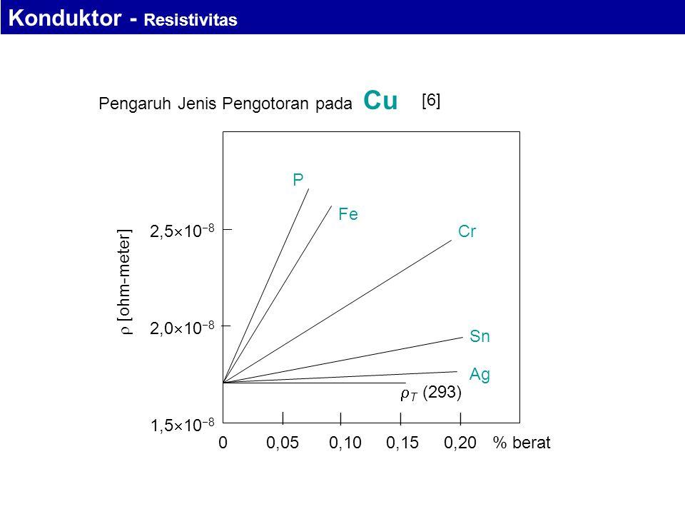 Pengaruh Jenis Pengotoran pada Cu   | ||| 2,0  10  8 2,5  10  8 1,5  10  8  [ohm-meter] 00,050,100,150,20  T (293) Sn Ag Cr Fe P % berat [6] Konduktor - Resistivitas