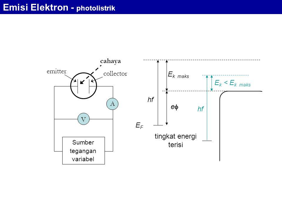 emitter collector cahaya A V Sumber tegangan variabel tingkat energi terisi hf EFEF ee E k maks E k < E k maks hf Emisi Elektron - photolistrik