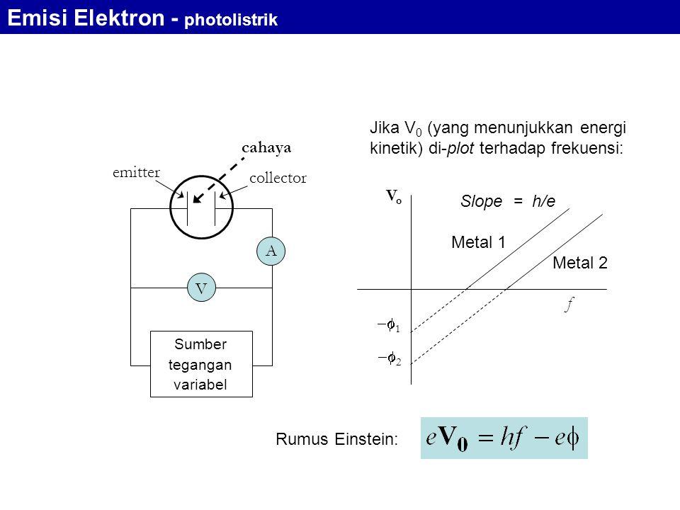 emitter collector cahaya A V Sumber tegangan variabel Jika V 0 (yang menunjukkan energi kinetik) di-plot terhadap frekuensi: VoVo f  1  2 Slope = h/e Metal 1 Metal 2 Rumus Einstein: Emisi Elektron - photolistrik
