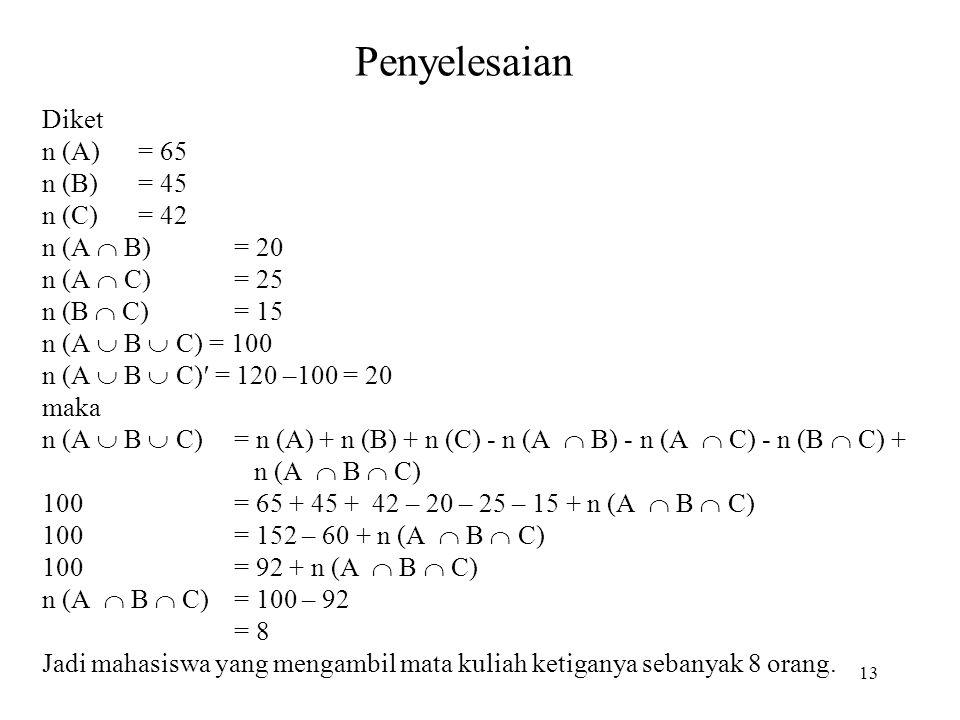 Penyelesaian Diket n (A)= 65 n (B)= 45 n (C)= 42 n (A  B)= 20 n (A  C)= 25 n (B  C)= 15 n (A  B  C) = 100 n (A  B  C)′ = 120 –100 = 20 maka n (