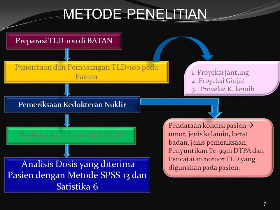 7 Preparasi TLD-100 di BATAN Penentuan dan Pemasangan TLD-100 pada Pasien Pemeriksaan Kedokteran Nuklir Pembacaan TLD-100 di BATAN Analisis Dosis yang diterima Pasien dengan Metode SPSS 13 dan Satistika 6 1.