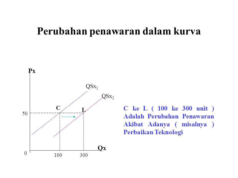 Perubahan penawaran dalam kurva QSx 1 QSx 2 L C 0 100300 50 Px Qx C ke L ( 100 ke 300 unit ) Adalah Perubahan Penawaran Akibat Adanya ( misalnya ) Per