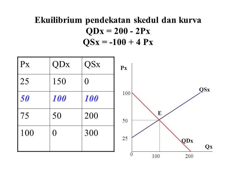 Ekuilibrium pendekatan skedul dan kurva QDx = 200 - 2Px QSx = -100 + 4 Px PxQDxQSx 251500 50100 7550200 1000300 0 100200 25 50 100 Px Qx QSx QDx E