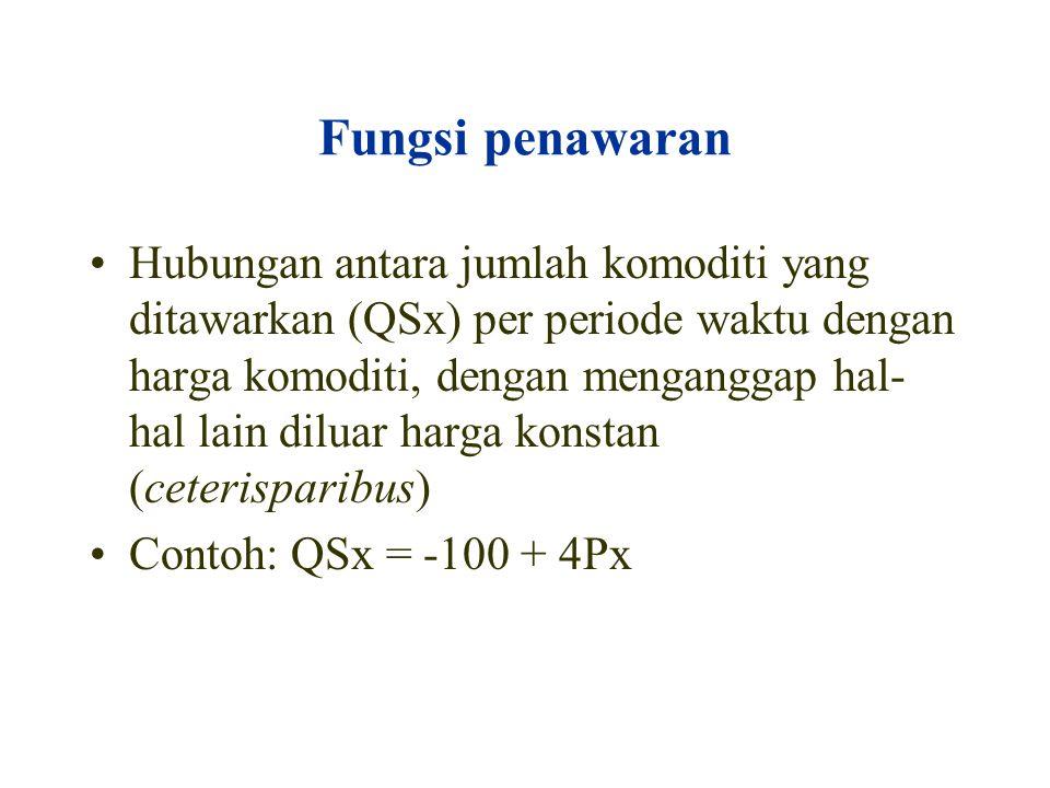 Kasus permintaan berkurang 0 p p1p1 D D1D1 q1q1 q E1E1 E P Q S