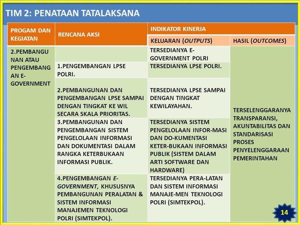 TIM 2: PENATAAN TATALAKSANA PROGAM DAN KEGIATAN RENCANA AKSI INDIKATOR KINERJA KELUARAN (OUTPUTS)HASIL (OUTCOMES) 2.PEMBANGU NAN ATAU PENGEMBANG AN E- GOVERNMENT TERSEDIANYA E- GOVERNMENT POLRI TERSELENGGARANYA TRANSPARANSI, AKUNTABILITAS DAN STANDARISASI PROSES PENYELENGGARAAN PEMERINTAHAN 1.PENGEMBANGAN LPSE POLRI.