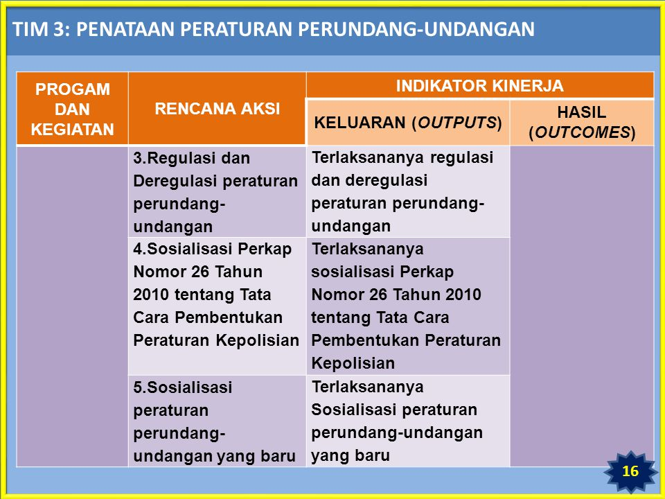TIM 3: PENATAAN PERATURAN PERUNDANG-UNDANGAN PROGAM DAN KEGIATAN RENCANA AKSI INDIKATOR KINERJA KELUARAN (OUTPUTS) HASIL (OUTCOMES) 3.Regulasi dan Deregulasi peraturan perundang- undangan Terlaksananya regulasi dan deregulasi peraturan perundang- undangan 4.Sosialisasi Perkap Nomor 26 Tahun 2010 tentang Tata Cara Pembentukan Peraturan Kepolisian Terlaksananya sosialisasi Perkap Nomor 26 Tahun 2010 tentang Tata Cara Pembentukan Peraturan Kepolisian 5.Sosialisasi peraturan perundang- undangan yang baru Terlaksananya Sosialisasi peraturan perundang-undangan yang baru 1616