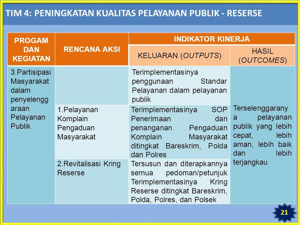 TIM 4: PENINGKATAN KUALITAS PELAYANAN PUBLIK - RESERSE PROGAM DAN KEGIATAN RENCANA AKSI INDIKATOR KINERJA KELUARAN (OUTPUTS) HASIL (OUTCOMES) 3.Partisipasi Masyarakat dalam penyelengg araan Pelayanan Publik Terimplementasinya penggunaan Standar Pelayanan dalam pelayanan publik Terselenggarany a pelayanan publik yang lebih cepat, lebih aman, lebih baik dan lebih terjangkau 1.Pelayanan Komplain Pengaduan Masyarakat Terimplementasinya SOP Penerimaan dan penanganan Pengaduan Komplain Masyarakat ditingkat Bareskrim, Polda dan Polres 2.Revitalisasi Kring Reserse Tersusun dan diterapkannya semua pedoman/petunjuk Terimplementasinya Kring Reserse ditingkat Bareskrim, Polda, Polres, dan Polsek 21