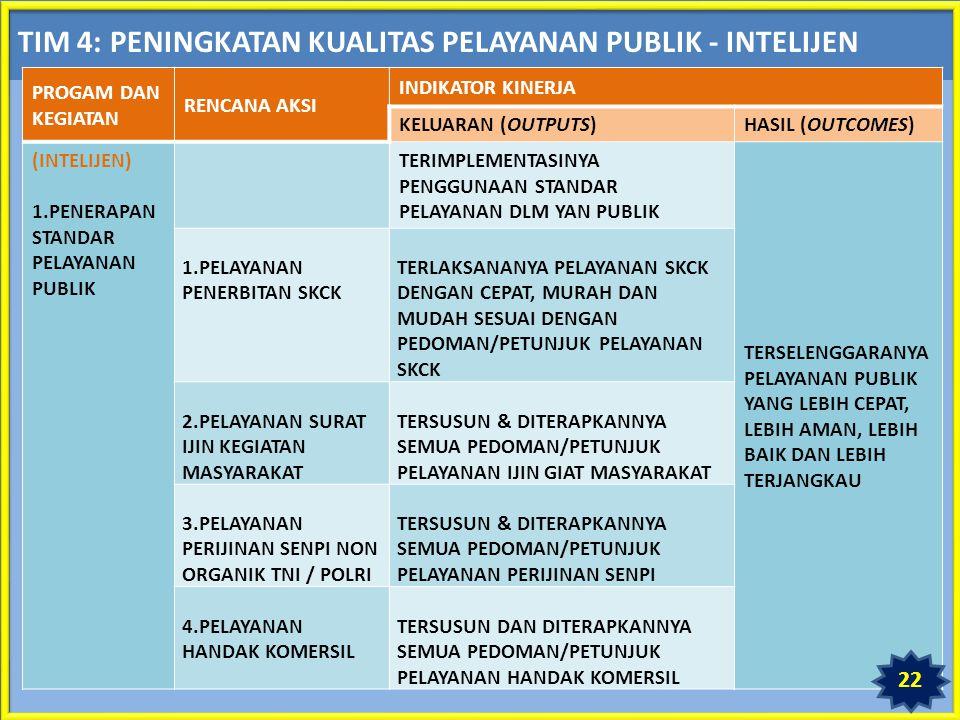TIM 4: PENINGKATAN KUALITAS PELAYANAN PUBLIK - INTELIJEN PROGAM DAN KEGIATAN RENCANA AKSI INDIKATOR KINERJA KELUARAN (OUTPUTS)HASIL (OUTCOMES) (INTELIJEN) 1.PENERAPAN STANDAR PELAYANAN PUBLIK TERIMPLEMENTASINYA PENGGUNAAN STANDAR PELAYANAN DLM YAN PUBLIK TERSELENGGARANYA PELAYANAN PUBLIK YANG LEBIH CEPAT, LEBIH AMAN, LEBIH BAIK DAN LEBIH TERJANGKAU 1.PELAYANAN PENERBITAN SKCK TERLAKSANANYA PELAYANAN SKCK DENGAN CEPAT, MURAH DAN MUDAH SESUAI DENGAN PEDOMAN/PETUNJUK PELAYANAN SKCK 2.PELAYANAN SURAT IJIN KEGIATAN MASYARAKAT TERSUSUN & DITERAPKANNYA SEMUA PEDOMAN/PETUNJUK PELAYANAN IJIN GIAT MASYARAKAT 3.PELAYANAN PERIJINAN SENPI NON ORGANIK TNI / POLRI TERSUSUN & DITERAPKANNYA SEMUA PEDOMAN/PETUNJUK PELAYANAN PERIJINAN SENPI 4.PELAYANAN HANDAK KOMERSIL TERSUSUN DAN DITERAPKANNYA SEMUA PEDOMAN/PETUNJUK PELAYANAN HANDAK KOMERSIL 22
