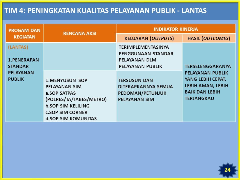 TIM 4: PENINGKATAN KUALITAS PELAYANAN PUBLIK - LANTAS PROGAM DAN KEGIATAN RENCANA AKSI INDIKATOR KINERJA KELUARAN (OUTPUTS)HASIL (OUTCOMES) (LANTAS) 1.PENERAPAN STANDAR PELAYANAN PUBLIK TERIMPLEMENTASINYA PENGGUNAAN STANDAR PELAYANAN DLM PELAYANAN PUBLIKTERSELENGGARANYA PELAYANAN PUBLIK YANG LEBIH CEPAT, LEBIH AMAN, LEBIH BAIK DAN LEBIH TERJANGKAU 1.MENYUSUN SOP PELAYANAN SIM a.SOP SATPAS (POLRES/TA/TABES/METRO) b.SOP SIM KELILING c.SOP SIM CORNER d.SOP SIM KOMUNITAS TERSUSUN DAN DITERAPKANNYA SEMUA PEDOMAN/PETUNJUK PELAYANAN SIM 24