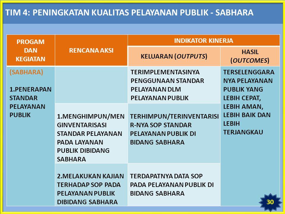 TIM 4: PENINGKATAN KUALITAS PELAYANAN PUBLIK - SABHARA PROGAM DAN KEGIATAN RENCANA AKSI INDIKATOR KINERJA KELUARAN (OUTPUTS) HASIL (OUTCOMES) (SABHARA) 1.PENERAPAN STANDAR PELAYANAN PUBLIK TERIMPLEMENTASINYA PENGGUNAAN STANDAR PELAYANAN DLM PELAYANAN PUBLIK TERSELENGGARA NYA PELAYANAN PUBLIK YANG LEBIH CEPAT, LEBIH AMAN, LEBIH BAIK DAN LEBIH TERJANGKAU 1.MENGHIMPUN/MEN GINVENTARISASI STANDAR PELAYANAN PADA LAYANAN PUBLIK DIBIDANG SABHARA TERHIMPUN/TERINVENTARISI R-NYA SOP STANDAR PELAYANAN PUBLIK DI BIDANG SABHARA 2.MELAKUKAN KAJIAN TERHADAP SOP PADA PELAYANAN PUBLIK DIBIDANG SABHARA TERDAPATNYA DATA SOP PADA PELAYANAN PUBLIK DI BIDANG SABHARA 30